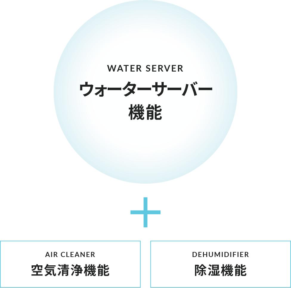 図:ウォーターサーバー機能+空気清浄機能+除湿機能